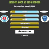 Siemen Voet vs Issa Kabore h2h player stats