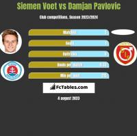 Siemen Voet vs Damjan Pavlovic h2h player stats