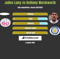 Julien Lamy vs Anthony Wordsworth h2h player stats