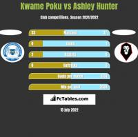 Kwame Poku vs Ashley Hunter h2h player stats