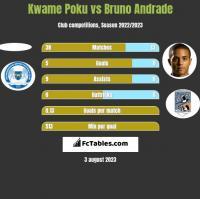 Kwame Poku vs Bruno Andrade h2h player stats