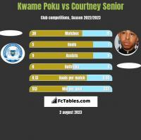 Kwame Poku vs Courtney Senior h2h player stats