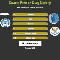Kwame Poku vs Craig Conway h2h player stats