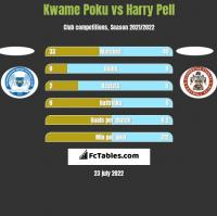 Kwame Poku vs Harry Pell h2h player stats