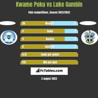 Kwame Poku vs Luke Gambin h2h player stats