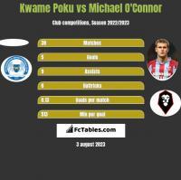 Kwame Poku vs Michael O'Connor h2h player stats