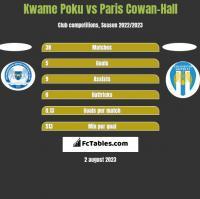 Kwame Poku vs Paris Cowan-Hall h2h player stats
