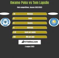 Kwame Poku vs Tom Lapslie h2h player stats