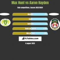 Max Hunt vs Aaron Hayden h2h player stats