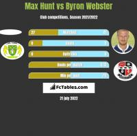 Max Hunt vs Byron Webster h2h player stats