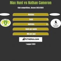 Max Hunt vs Nathan Cameron h2h player stats