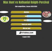 Max Hunt vs Nathanial Knight-Percival h2h player stats