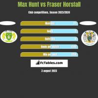 Max Hunt vs Fraser Horsfall h2h player stats