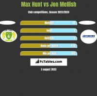 Max Hunt vs Jon Mellish h2h player stats