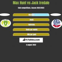 Max Hunt vs Jack Iredale h2h player stats
