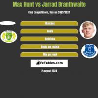 Max Hunt vs Jarrad Branthwaite h2h player stats