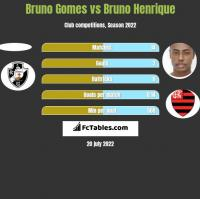 Bruno Gomes vs Bruno Henrique h2h player stats