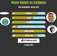 Bruno Gomes vs Carlinhos h2h player stats