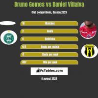 Bruno Gomes vs Daniel Villalva h2h player stats