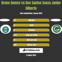 Bruno Gomes vs Dos Santos Souza Junior Gilberto h2h player stats