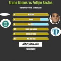 Bruno Gomes vs Fellipe Bastos h2h player stats