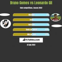 Bruno Gomes vs Leonardo Gil h2h player stats
