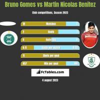 Bruno Gomes vs Martin Nicolas Benitez h2h player stats