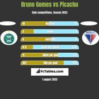 Bruno Gomes vs Picachu h2h player stats