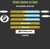 Bruno Gomes vs Raul h2h player stats