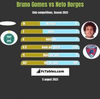 Bruno Gomes vs Neto Borges h2h player stats