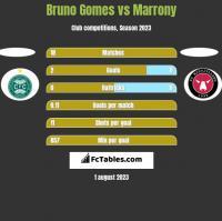 Bruno Gomes vs Marrony h2h player stats