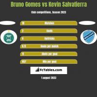 Bruno Gomes vs Kevin Salvatierra h2h player stats