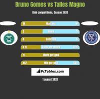 Bruno Gomes vs Talles Magno h2h player stats