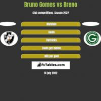 Bruno Gomes vs Breno h2h player stats