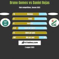 Bruno Gomes vs Daniel Rojas h2h player stats