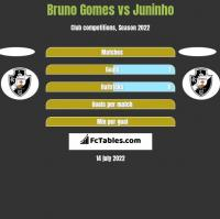 Bruno Gomes vs Juninho h2h player stats