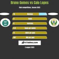 Bruno Gomes vs Caio Lopes h2h player stats