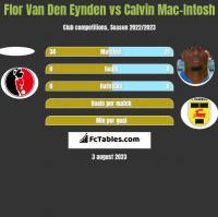 Flor Van Den Eynden vs Calvin Mac-Intosh h2h player stats