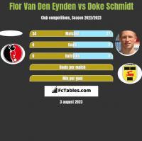 Flor Van Den Eynden vs Doke Schmidt h2h player stats