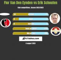 Flor Van Den Eynden vs Erik Schouten h2h player stats