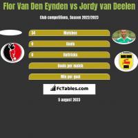 Flor Van Den Eynden vs Jordy van Deelen h2h player stats