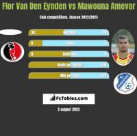 Flor Van Den Eynden vs Mawouna Amevor h2h player stats