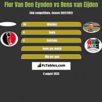 Flor Van Den Eynden vs Rens van Eijden h2h player stats