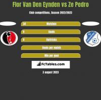 Flor Van Den Eynden vs Ze Pedro h2h player stats