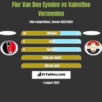 Flor Van Den Eynden vs Valentino Vermeulen h2h player stats