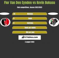 Flor Van Den Eynden vs Kevin Bukusu h2h player stats