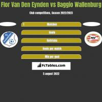 Flor Van Den Eynden vs Baggio Wallenburg h2h player stats
