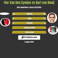 Flor Van Den Eynden vs Bart van Rooij h2h player stats
