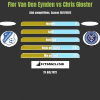 Flor Van Den Eynden vs Chris Gloster h2h player stats