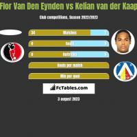 Flor Van Den Eynden vs Kelian van der Kaap h2h player stats